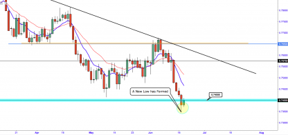 AUD/USD:- A New Low Has Formed! What To Expect Next?
