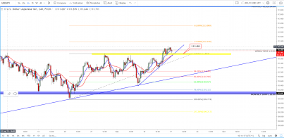 USD/JPY: Time For A Breakthrough?