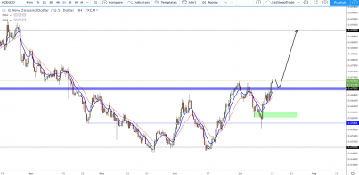 NZD/USD: Breaching 0.67000, Where to next???