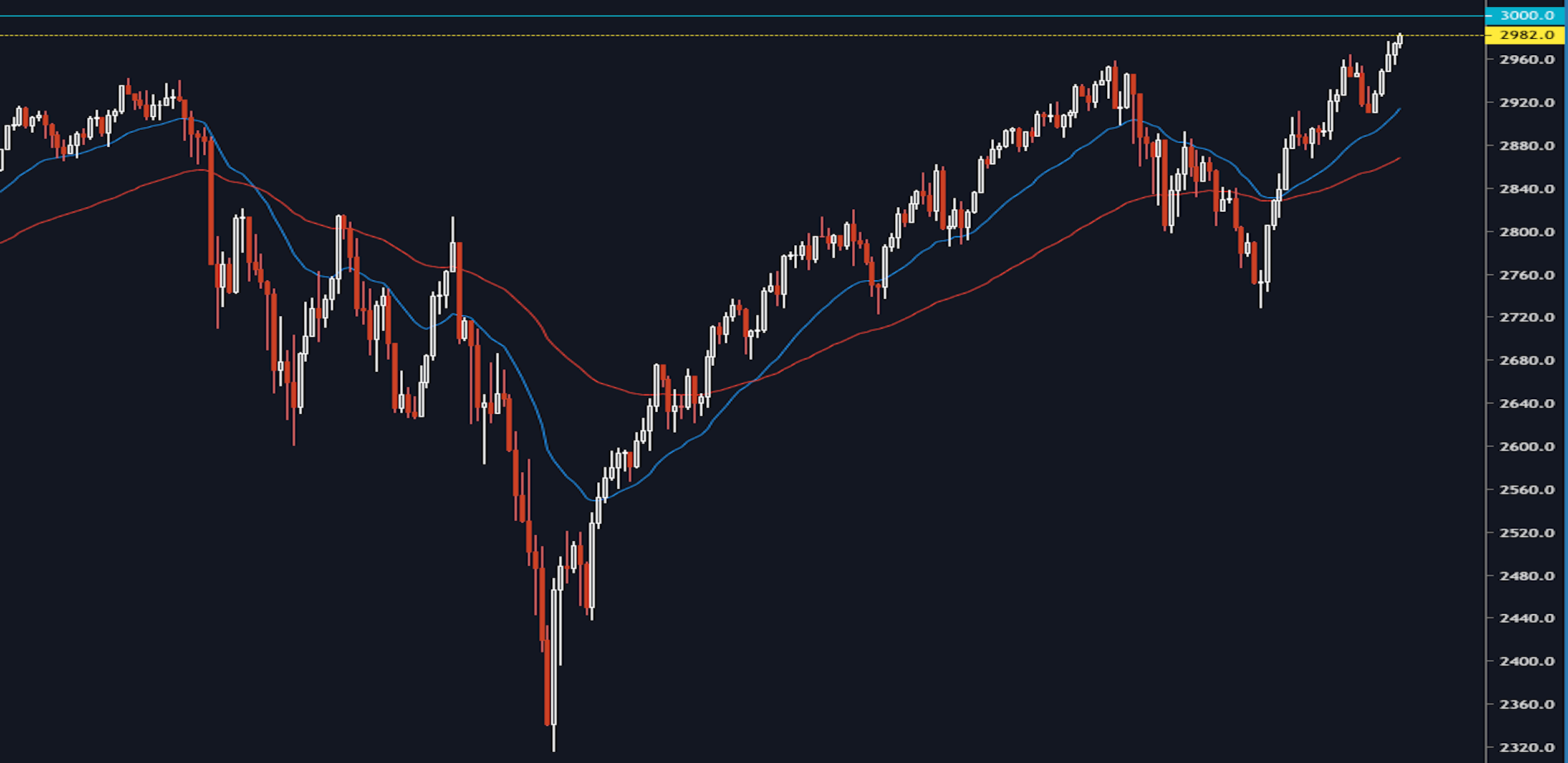 The March Towards 3000 For The S&P